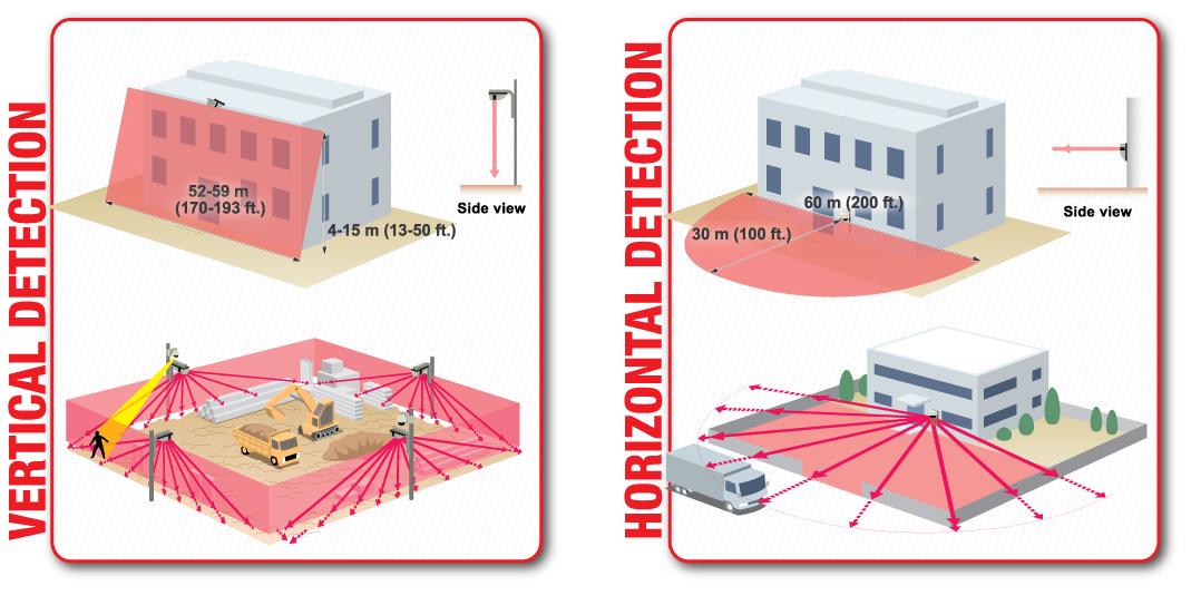Redscan Laser Scan Detector Infra Red Detector
